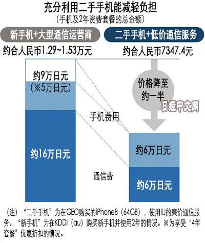 日媒:日本二手手机在广州流往海外 很受欢迎 二手行情 第2张